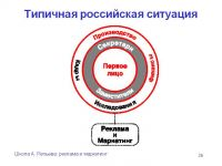 Для чего русским компаниям спонсировать международные спортивные действия? - Часть 2